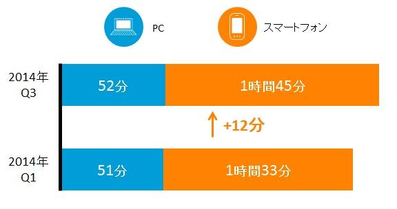 日本国内 各デバイスからの1日あたりのインターネット利用時間