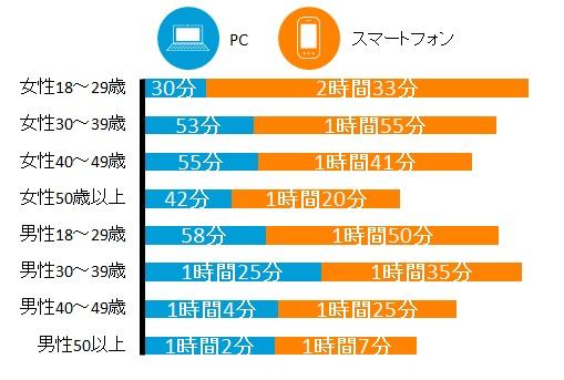 日本国内 各デバイスからの1日あたりのインターネット利用時間 2014年Q3