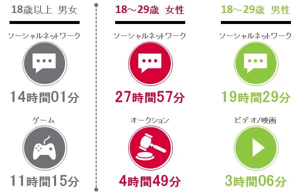 日本国内 属性別スマートフォンからのメディア利用傾向 2014年Q3