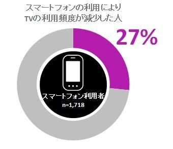 日本国内 スマートフォンの利用によるTV視聴への影響