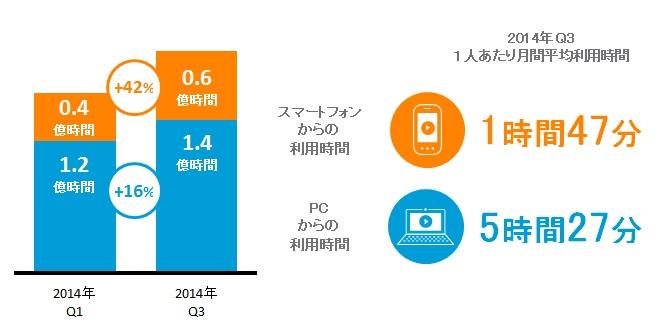 日本国内 各デバイスからの「ビデオ/映画」の総利用時間と、月間平均利用時間