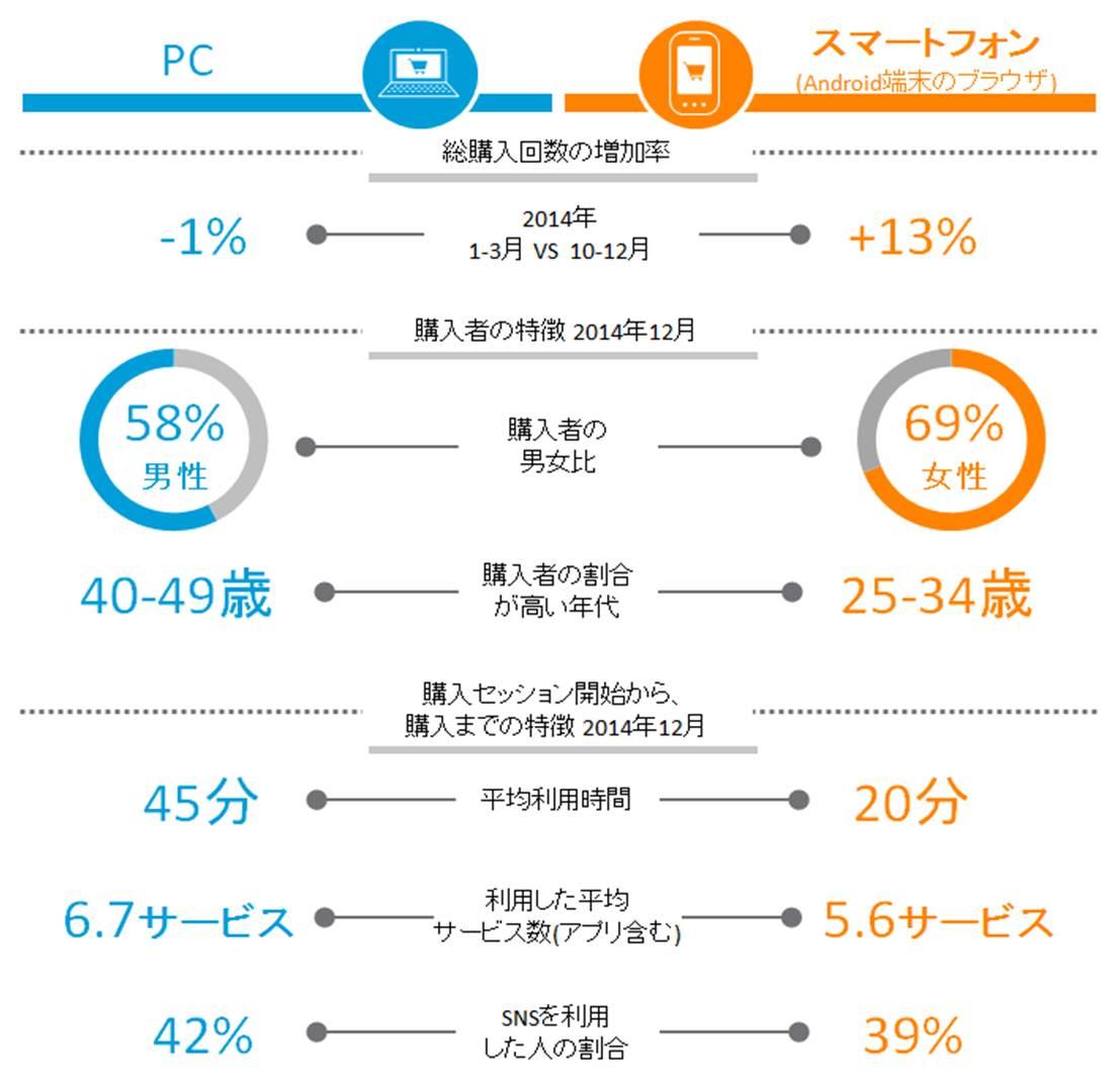 日本国内 PCとスマートフォンからの購入状況