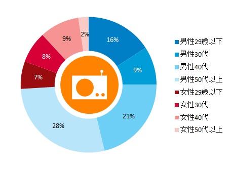 日本「radiko」アプリ利用者属性 2015年1月