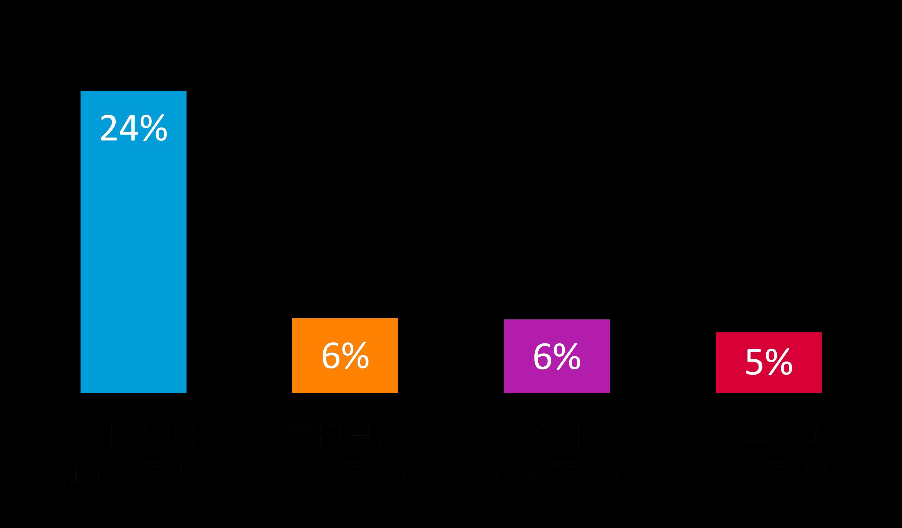 図表1: スマートフォンからの店舗アプリ別利用率 2015年2月