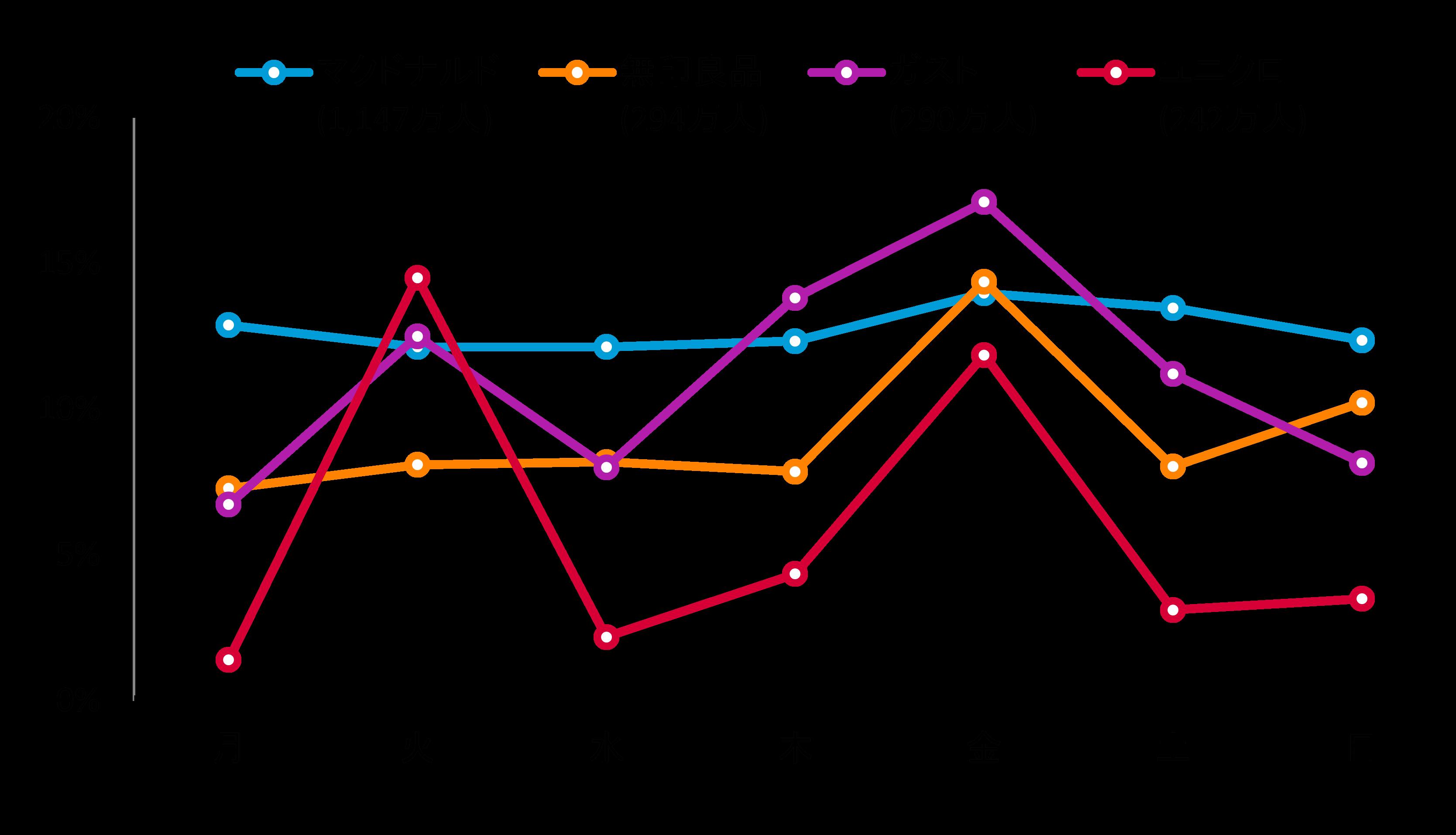図表2: 曜日別 日次平均利用者割合(DAU/MAU) 2015年2月