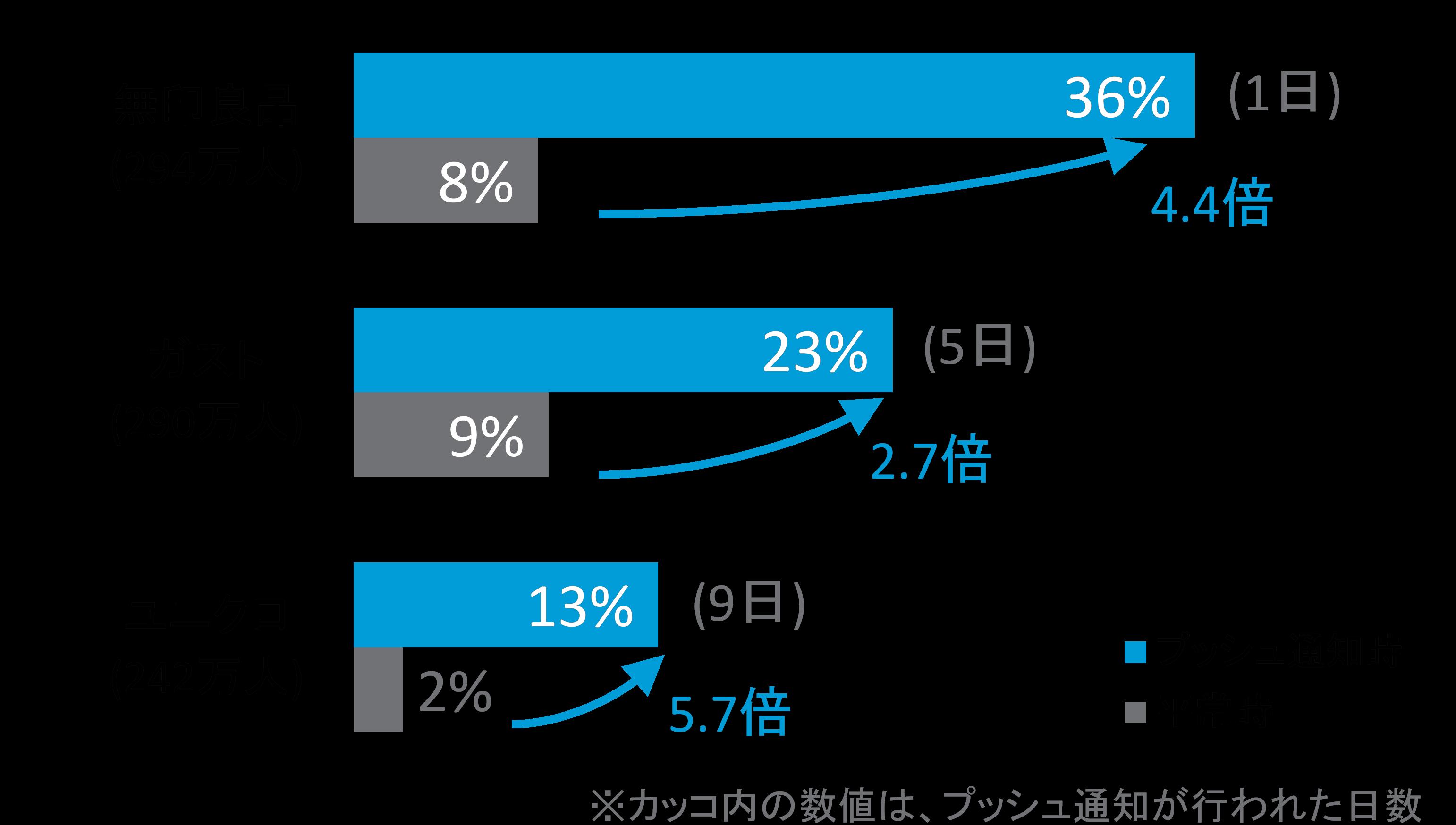 図表3: プッシュ通知時、平常時別 日次平均利用者割合(DAU/MAU)2015年2月