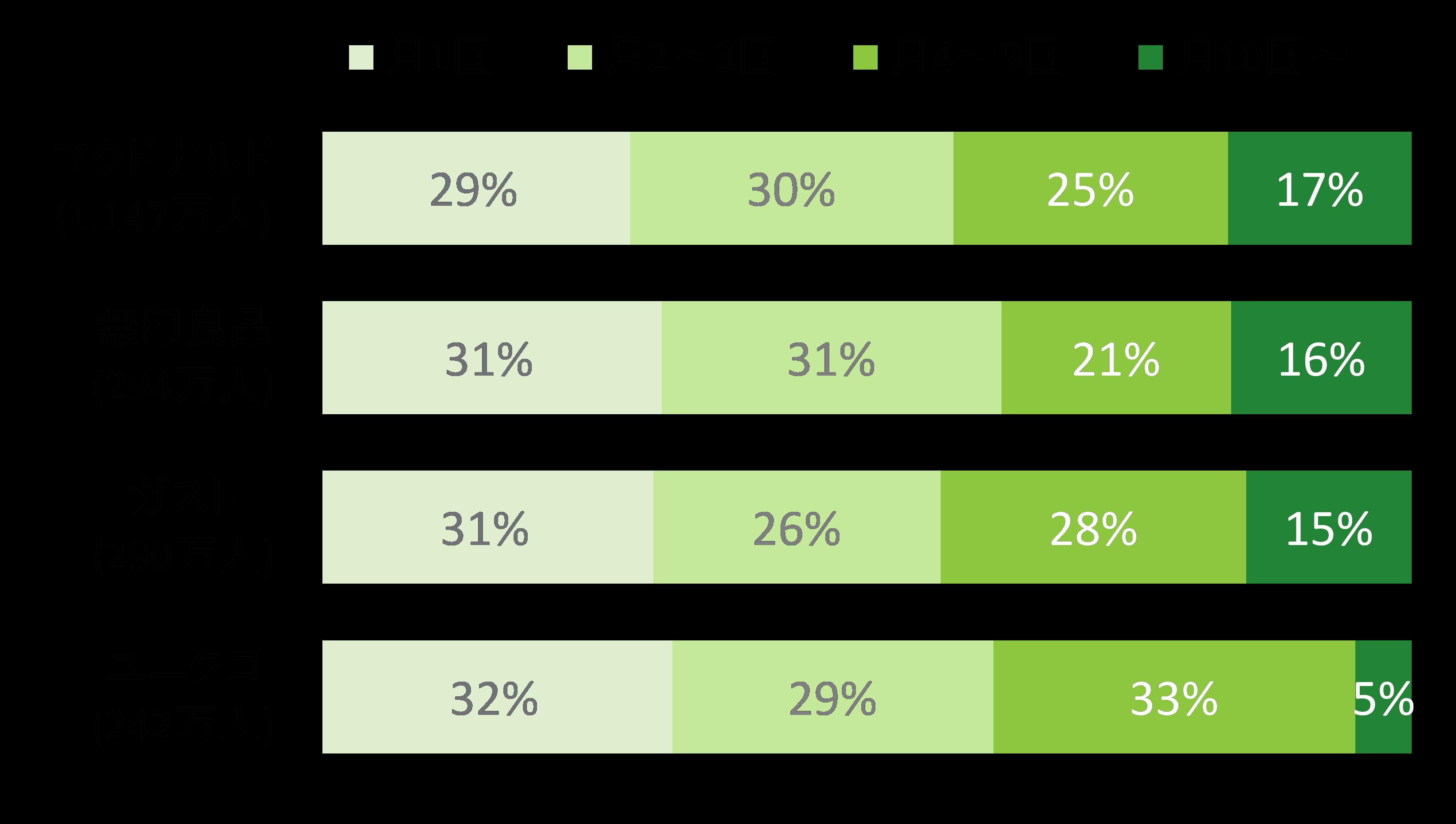 図表4: 月間利用頻度別利用者数分布 2015年2月