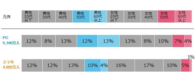 図表1: デバイス別性年代構成比 2015年4月