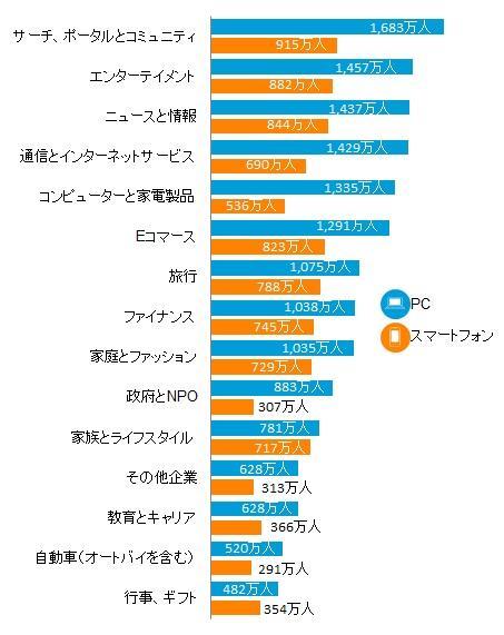 図表2: デバイス別 カテゴリ利用者数 50代以上 2015年4月