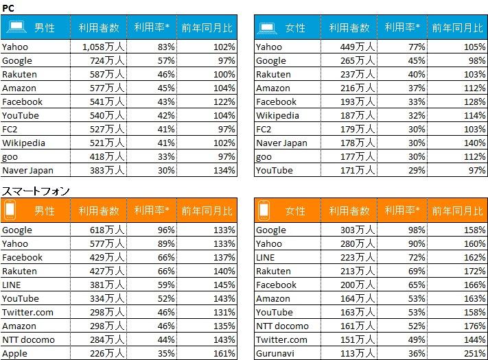 図表3: デバイス別利用サービス 50代以上利用者数TOP10 2015年4月