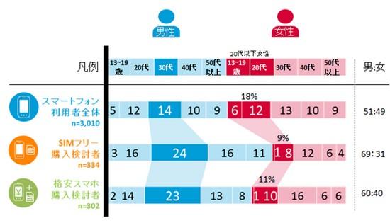 図表1:次回購入予定機種別 性年代構成比