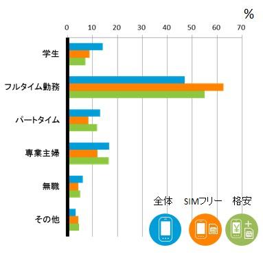 図表2:次回購入予定機種別 職業構成比