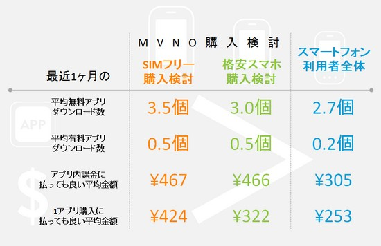 図表3:MVNO購入検討者のアプリ利用状況
