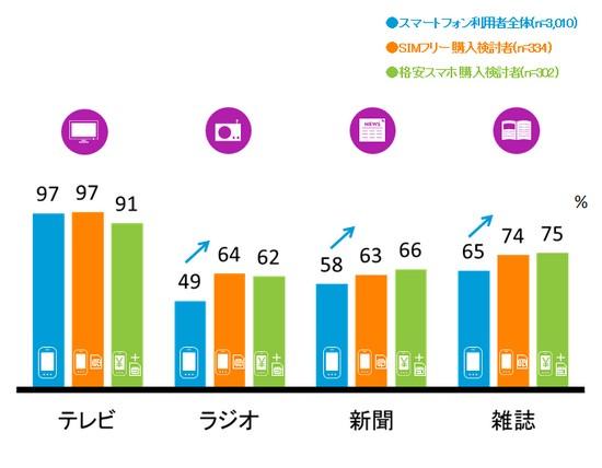 図表4:メディア利用者割合およびMVNO購入検討者のメディア別利用頻度