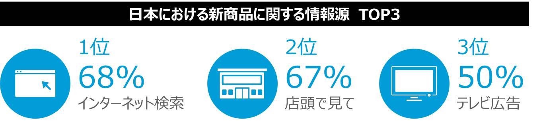 図表1: 日本における新商品に関する情報源 TOP3