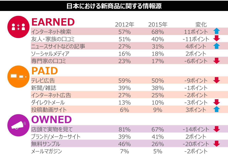 図表2: 日本における新商品に関する情報源 2012年vs. 2015年