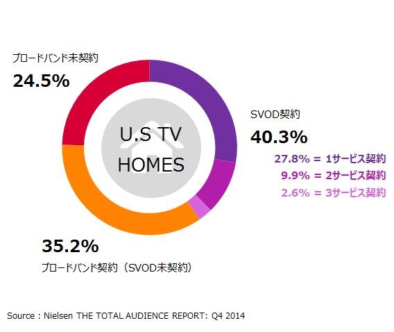 図表1: 定額制ストリーミング動画視聴サービス普及率(米国) 2014年第4四半期