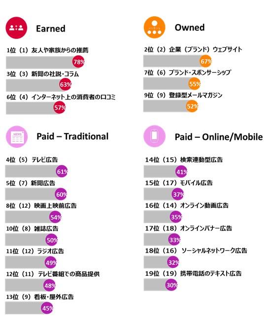 図表2:情報ソース別の信頼率 日本 2015年