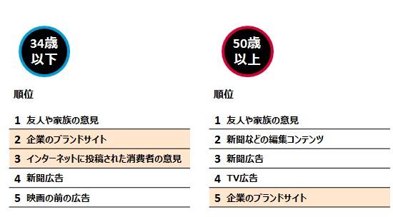 図表3:年代別 情報ソース比較 TOP5 日本 2015年
