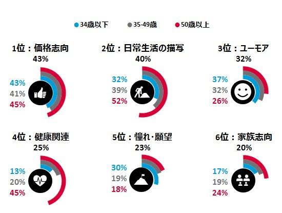 図表4:年代別 共感できる広告 日本 2015年