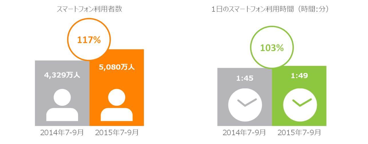 図表1:スマートフォンの利用者数、利用時間 2014年7~9月 vs. 2015年7~9月