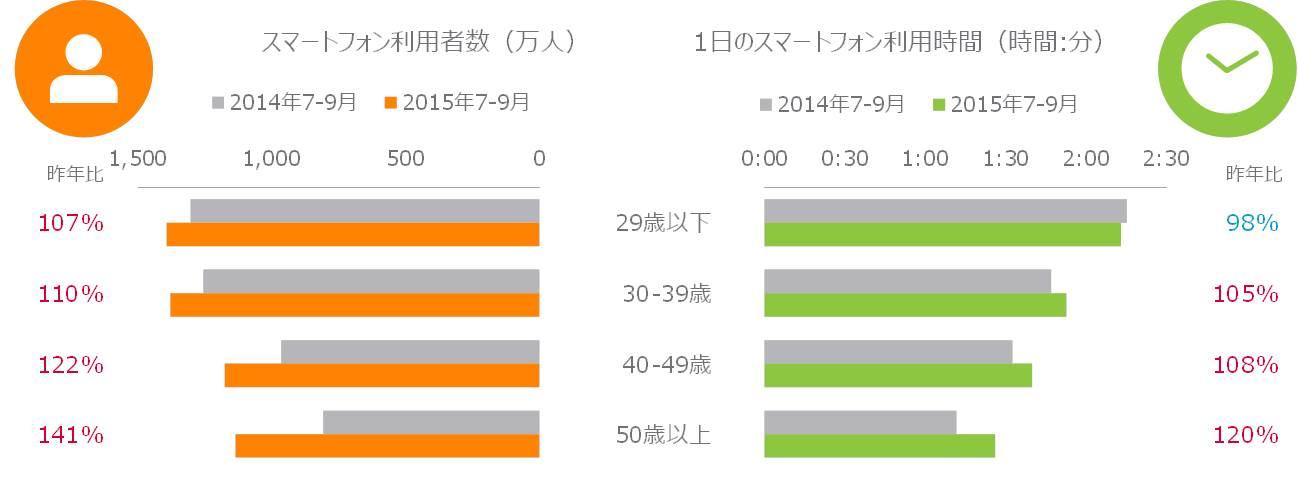 図表2:年代別スマートフォンの利用者数、利用時間 2014年7~9月 vs. 2015年7~9
