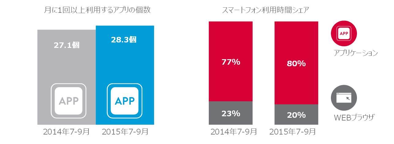 図表3:アプリケーションの利用状況 2014年7~9月 vs. 2015年7~9月