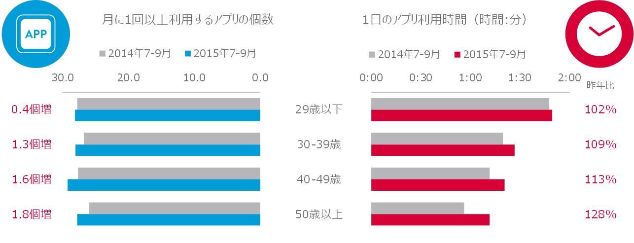 図表4:年代別アプリケーションの利用状況 2014年7~9月 vs. 2015年7~9月
