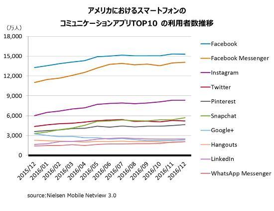 図表1:アメリカにおけるスマートフォンのコミュニケーションアプリTOP10 利用者数推移