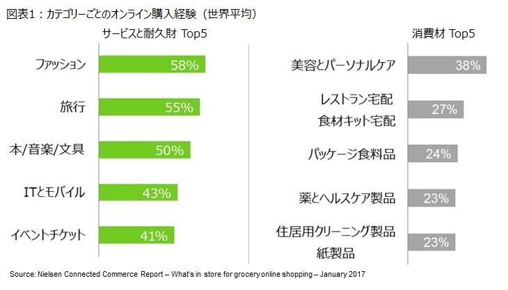 図表1:カテゴリーごとのオンライン購入経験(世界平均)