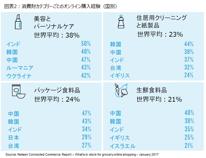 図表2:消費財カテゴリーごとのオンライン購入経験(国別)