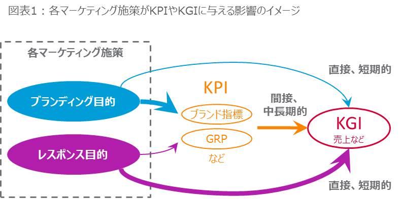 図表1:各マーケティング施策がKPIやKGIに与える影響のイメージ