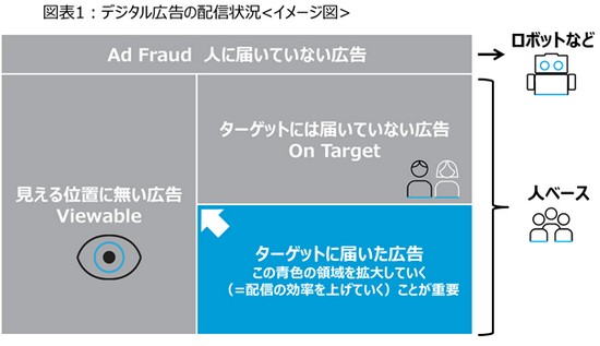 図表1:デジタル広告の配信状況<イメージ>