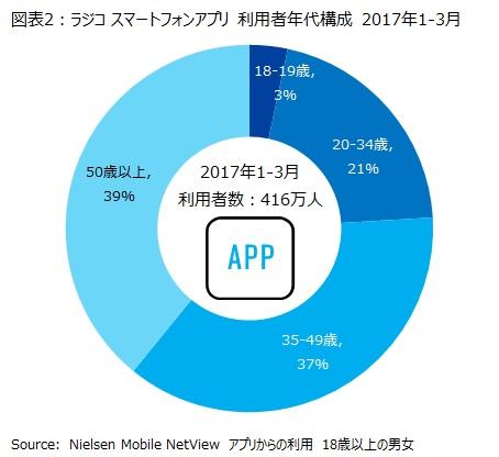 図表2:ラジコ スマートフォンアプリ 利用者年代構成 2017年1-3月