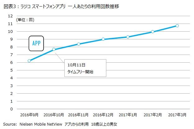 図表3:ラジコ スマートフォンアプリ 一人あたりの利用回数推移