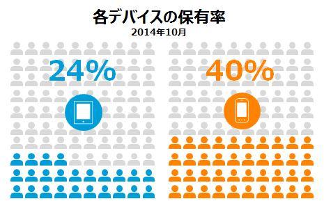 各デバイスの保有率 2014年10月