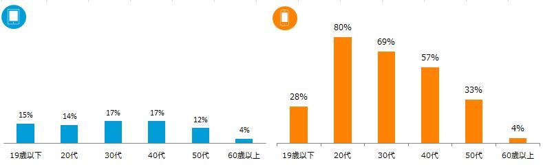 各デバイスの年代別利用率