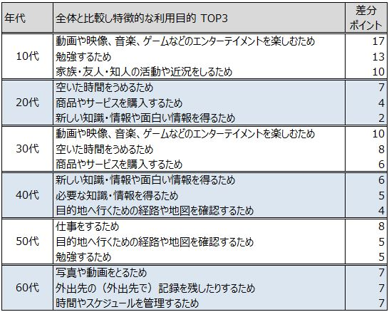 年代別の特徴的なタブレットの利用目的 TOP3