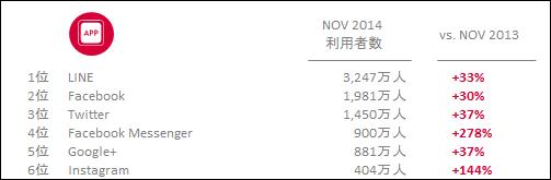 日本国内、利用者が30%以上増加したソーシャルメディアおよびコミュニケーションサービスアプリ