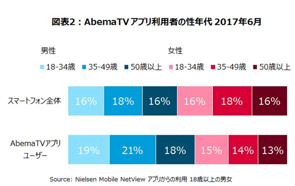 AbemaTVアプリの月間利用者数が約500万人に成長~ニールセン ...