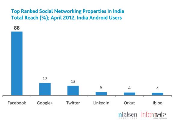 20120531_02_india-smartphone-social-2.png