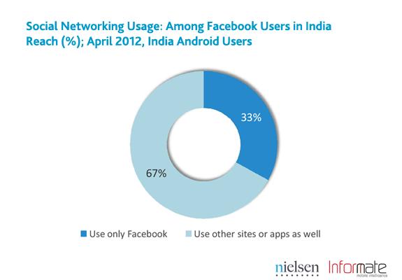 20120531_03_india-smartphone-social-3.png