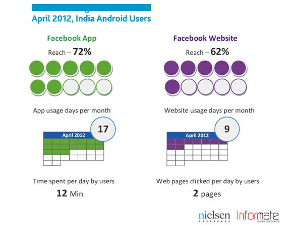 20120531_04_india-smartphone-social-4.png