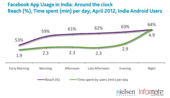 20120531_05_india-smartphone-social-5.png