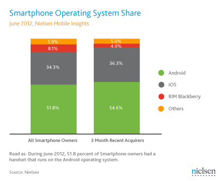 01_June-2012-US-Smartphone-OS-share-final.png