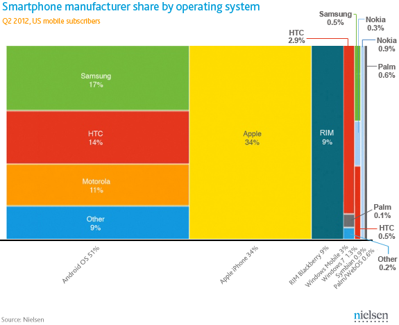 02_Q2-2012-US-Smartphone-manufacturers-share-updated.png